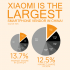 Xiaomi is number one in China